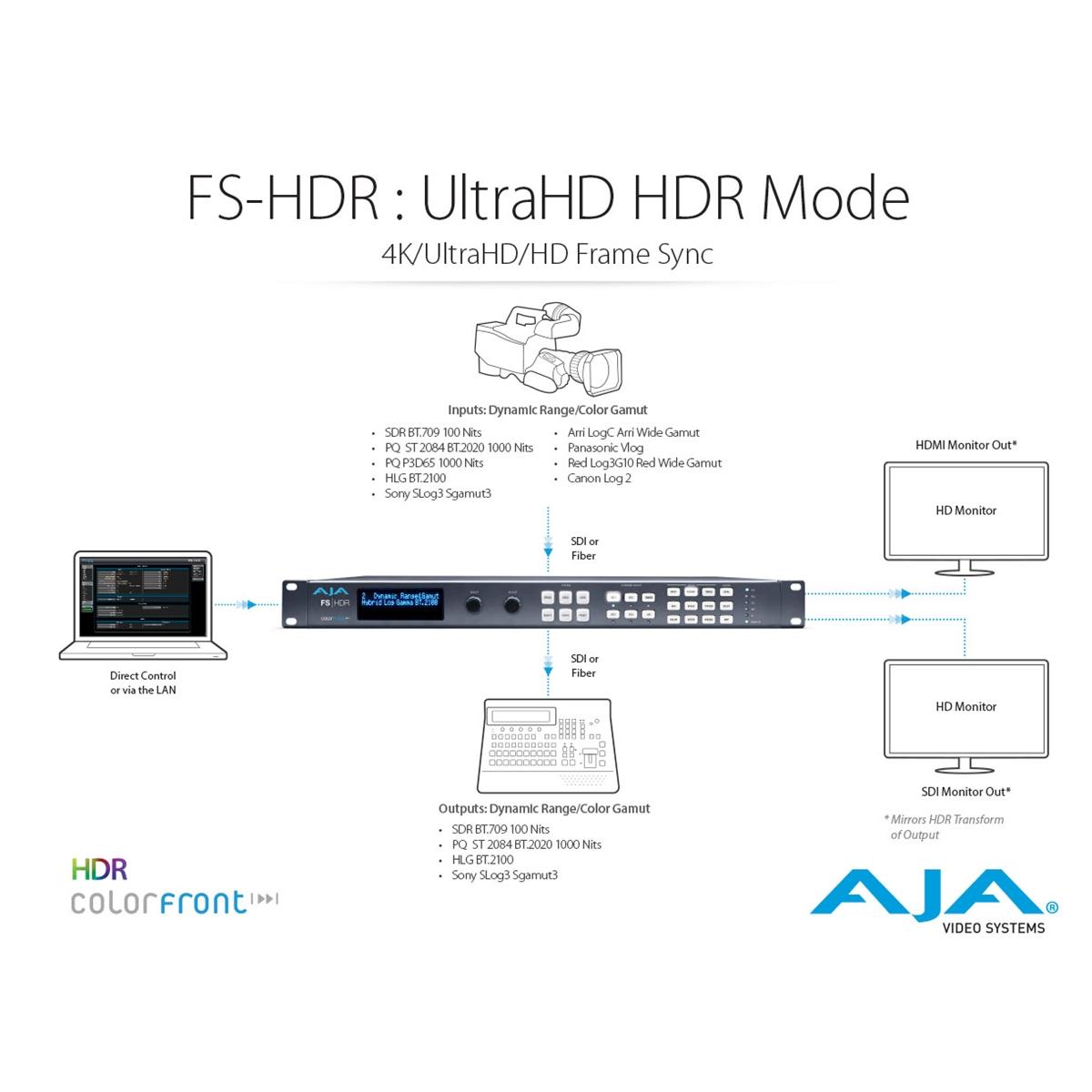Buy AJA: FS-HDR HDR 4K/UltraHD/2K/HD frame synchronizer and ...