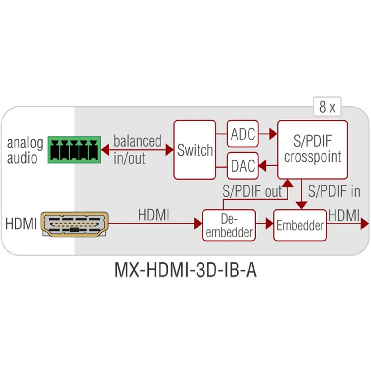 Lightware: MX-HDMI-3D-IB-A Input Board